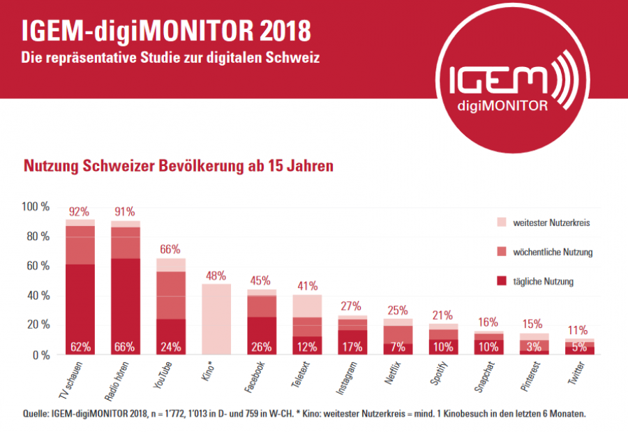 digimonitor2018-56b848f0 Media Blog Schweiz - PMC Prezzi Media Zürich -